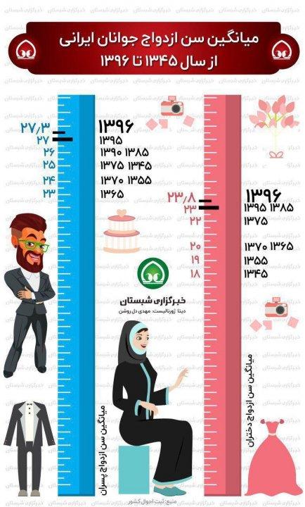 میانگین سن ازدواج جوانان ایرانی ...